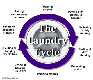Clutterdietlaundrycycle_3